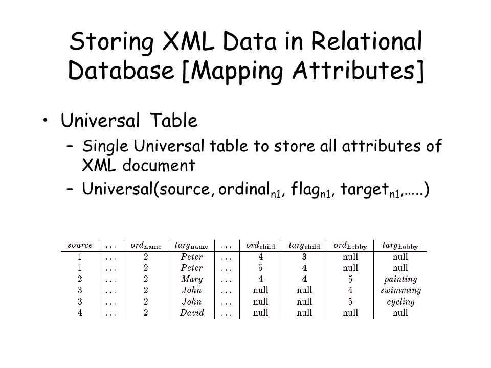 Storing XML Data in Relational Database [Mapping Attributes]